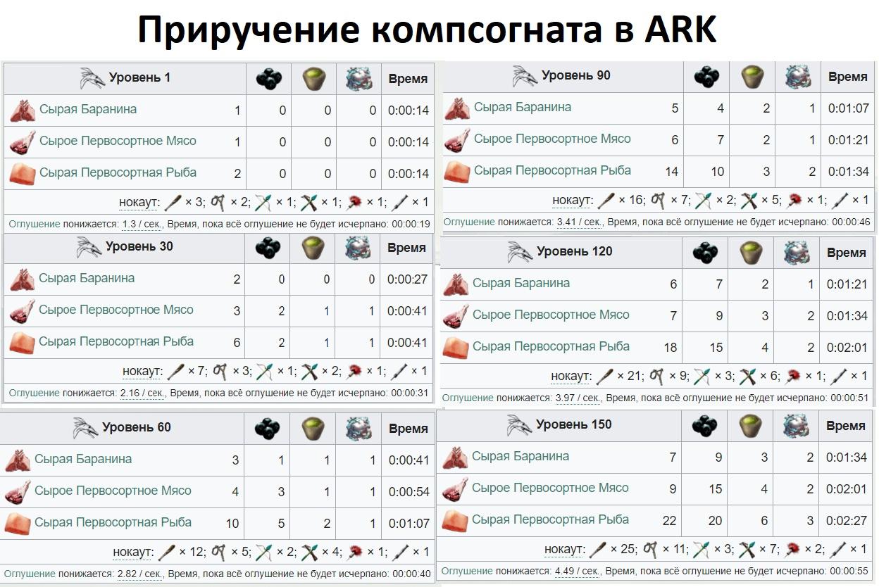 приручение компсогната в ARK