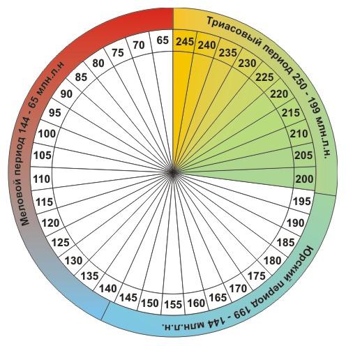 Длительность триасового периода