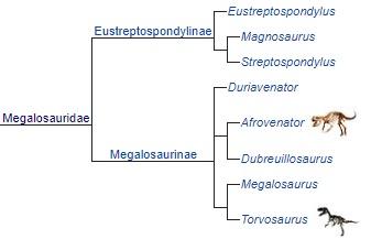 Мегалозавриды
