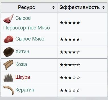 Сбор спинозавра